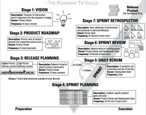 Agile Project Management Cheat Sheet