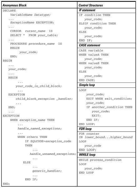 Oracle PL / SQL Cheat Sheet