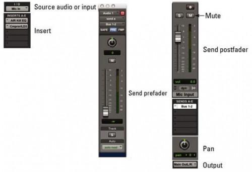 Home Recording Mixer Basics: Channel Strip Signal Flow