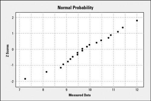 Hvordan til at konstruere og fortolke en Normal Probability Plot for et Six Sigma projekt