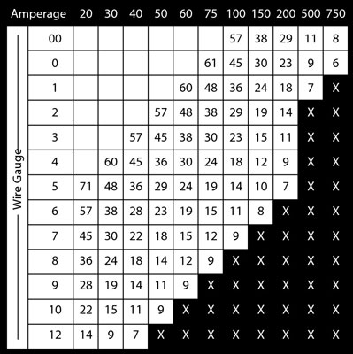 Wire Gauge Chart for bil audio-systemer